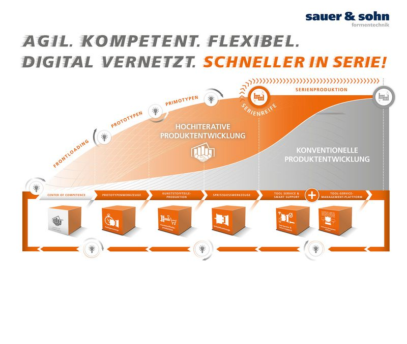 SMART TOOLING - SCHNELLER IN SERIE !